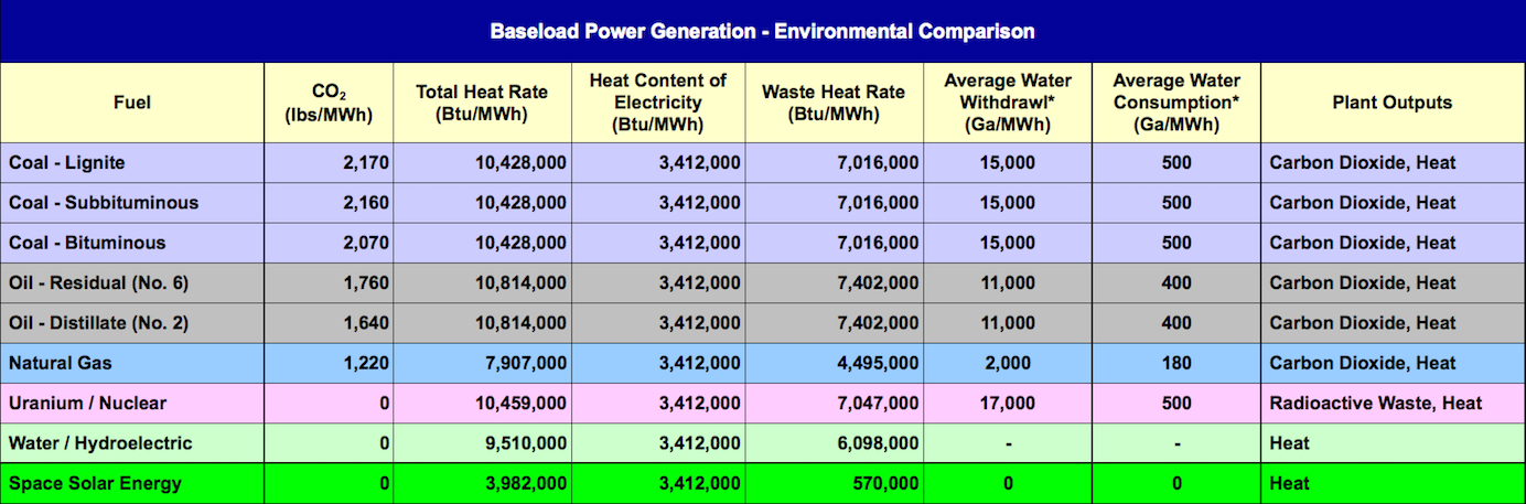 Baseload Power Plants Environmental Comparison Solaren